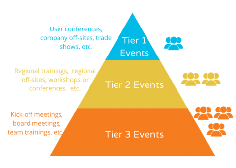 The Long Tail of Live Events and the 5X Rule